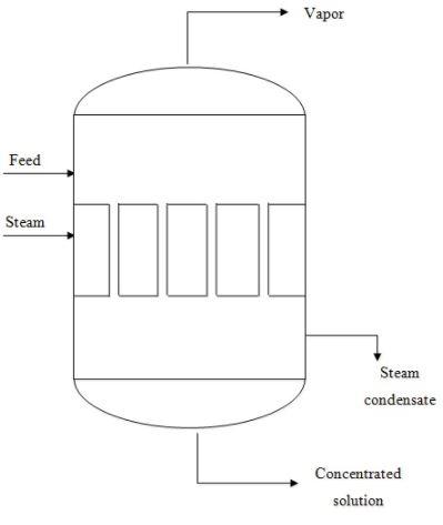Evaporators (Part - 1) Chemical Engineering Notes | EduRev