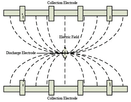Particulate Emission Control by Electrostatic Precipitation Computer Science Engineering (CSE) Notes | EduRev