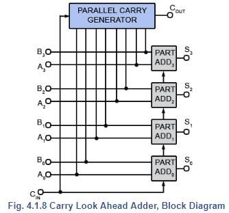 Carry Look Ahead Adders: Binary Arithmetic Circuits Electrical Engineering (EE) Notes | EduRev