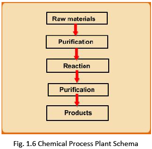 Significance of Chemical Engineering Thermodynamics: Process Plant Schema Civil Engineering (CE) Notes | EduRev