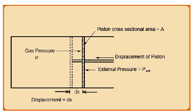 Types of Energies associated with Thermodynamic Processes Civil Engineering (CE) Notes   EduRev