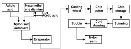 Cyclohexane, Caprolactam, Nylon 6 Adipic Acid (Part - 2) Chemical Engineering Notes   EduRev