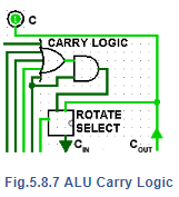 Carry Logic and Rotate Select Electrical Engineering (EE) Notes | EduRev