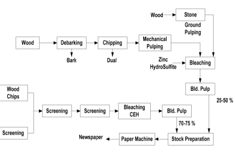 Pulping And Bleaching (Part - 3) Chemical Engineering Notes | EduRev