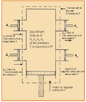 Standard Enthalpy and Gibbs Free Energy of Reaction Civil Engineering (CE) Notes | EduRev