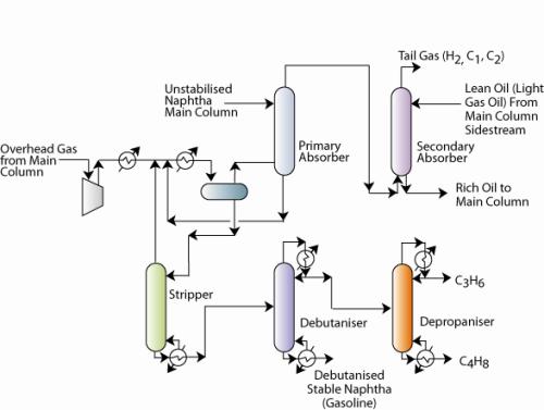 Cracking Chemical Engineering Notes | EduRev