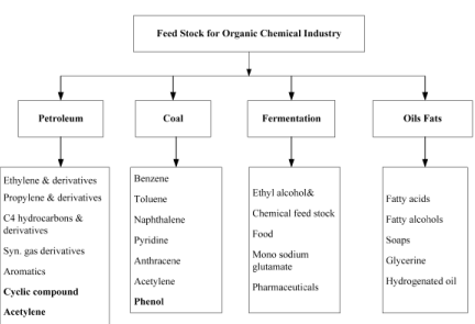 Raw Material for Organic Chemical Industries (Part - 1) Chemical Engineering Notes | EduRev