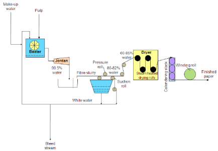 Chemical Recovery from Black Liquor and Production of Paper Chemical Engineering Notes   EduRev