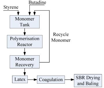 Elastomers: Styrene Butadiene Rubber(SBR), Poly Butadiene (Part - 1) Chemical Engineering Notes | EduRev