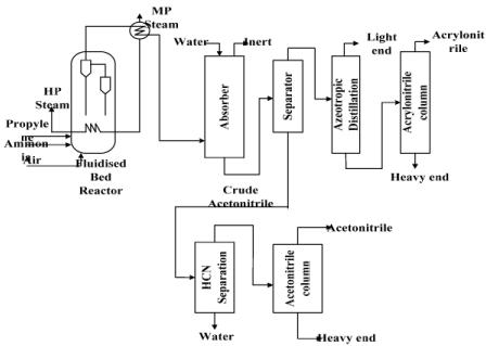 Acrylonitrile, Acrylic Fibre, Modified Acrylic Fibre, Polyurethane Chemical Engineering Notes   EduRev