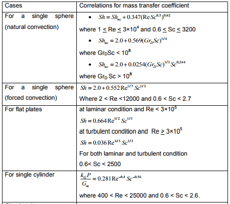 Correlation Of Mass Transfer Coefficients For Single Cylinder Chemical Engineering Notes | EduRev
