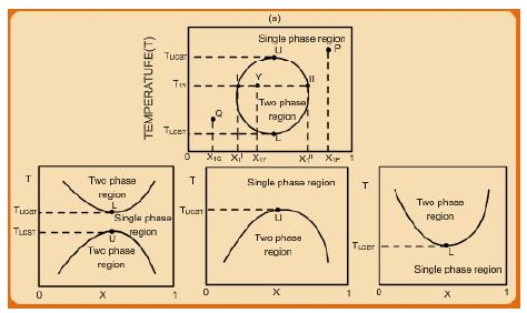 Liquid-Liquid Equilibria (LLE) Civil Engineering (CE) Notes | EduRev