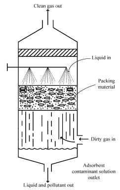 Gaseous Emission Control by Absorption Computer Science Engineering (CSE) Notes | EduRev