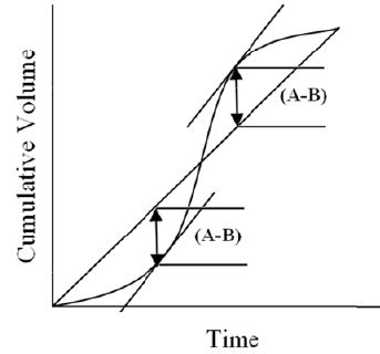 Pre - Treatment & Physical Treatment: Flow Equalization Computer Science Engineering (CSE) Notes   EduRev