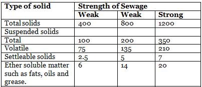 Quality of Sewage Notes | EduRev