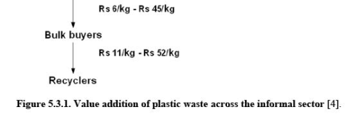 Plastic Waste Management (Part - 2) Computer Science Engineering (CSE) Notes | EduRev