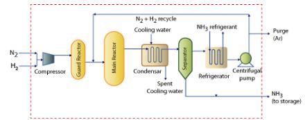 Orientation (Part - 2) Chemical Engineering Notes | EduRev