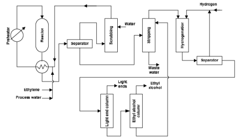 Ethylene Derivatives (Part - 2) Chemical Engineering Notes | EduRev