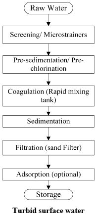 Introduction - Water Pollution and Control by Physico - Chemical And Electrochemical Methods Computer Science Engineering (CSE) Notes | EduRev