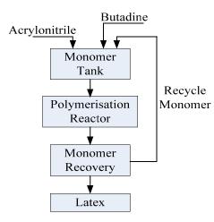 Elastomers: Styrene Butadiene Rubber(SBR), Poly Butadiene (Part - 2) Chemical Engineering Notes | EduRev