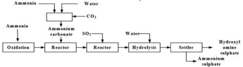 Cyclohexane, Caprolactam, Nylon 6 Adipic Acid (Part - 1) Chemical Engineering Notes | EduRev