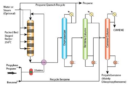 Cumene and Acrylonitrile from Propylene Chemical Engineering Notes   EduRev