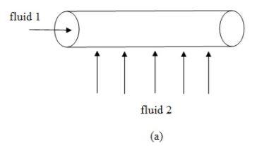 Heat Exchangers (Part - 2) Chemical Engineering Notes | EduRev
