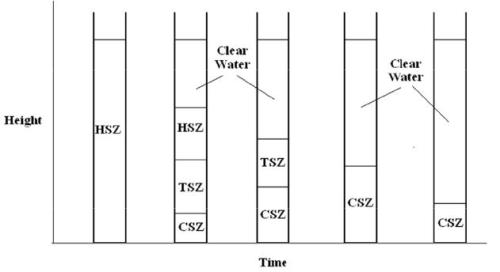 Settling Chamber Design Computer Science Engineering (CSE) Notes | EduRev