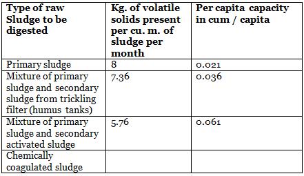Treatment of Sewage Notes | EduRev