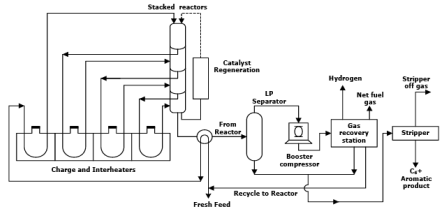 Aromatic Production (Part - 2) Chemical Engineering Notes | EduRev