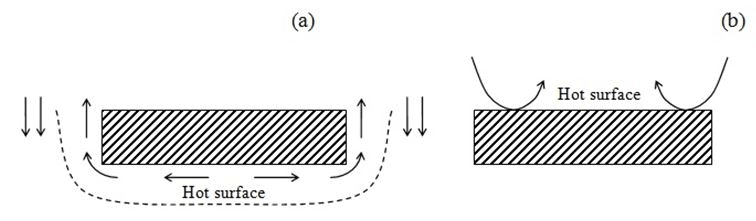 Heat Transfer by Natural Convection - 2 Chemical Engineering Notes   EduRev