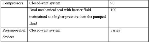 Fugitive Emission Control and Water Use Minimization Computer Science Engineering (CSE) Notes | EduRev