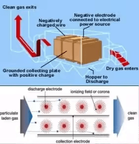 Air & Noise Pollution Notes | EduRev