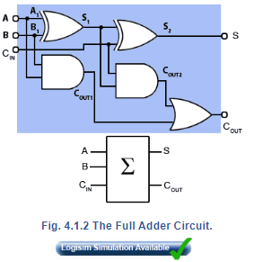 Half Adder And Full Adder Electrical Engineering (EE) Notes | EduRev