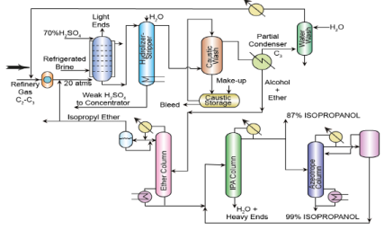 Isopropanol and Acetone from Propylene Chemical Engineering Notes | EduRev