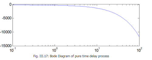 Bode Diagram of pure time delay Electrical Engineering (EE