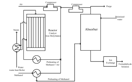 Synthesis Gas and its Derivatives (Part - 2) Chemical Engineering Notes | EduRev