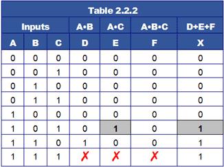 Combinational Logic Electrical Engineering (EE) Notes | EduRev