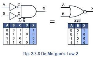 Boolean Algebra Electrical Engineering (EE) Notes | EduRev