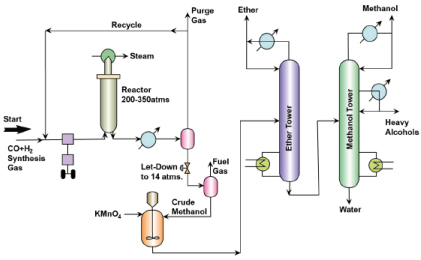 Petrochemicals Overview Chemical Engineering Notes | EduRev