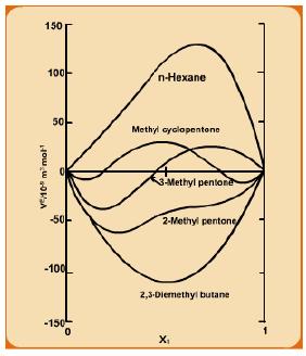 Partial Molar Property Civil Engineering (CE) Notes   EduRev