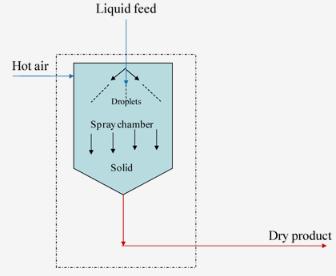 Orientation (Part - 1) Chemical Engineering Notes   EduRev