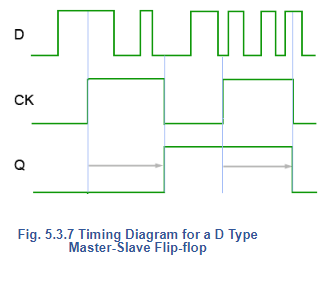 Master Slave Flip-Flop - S-R Flip Flops Electrical Engineering (EE) Notes | EduRev