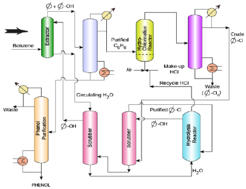Phenol from Benzene Chemical Engineering Notes   EduRev