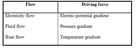 Conduction: One Dimensional (Part - 1) Chemical Engineering Notes | EduRev