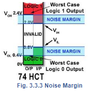 Noise Margin Electrical Engineering (EE) Notes | EduRev