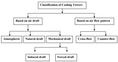 Humidification And Dehumidification Operations And Design