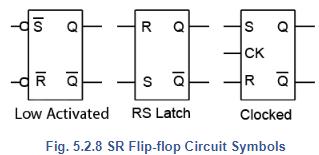 RS Latch: S-R Flip Flops Notes | EduRev