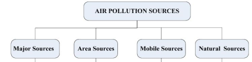 Introduction to Air Pollution & Control Computer Science Engineering (CSE) Notes   EduRev