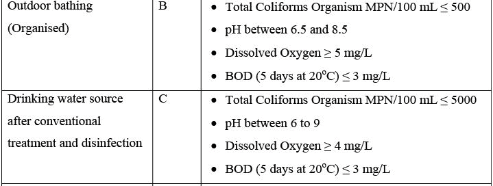 Water Recycling & Reuse Computer Science Engineering (CSE) Notes | EduRev